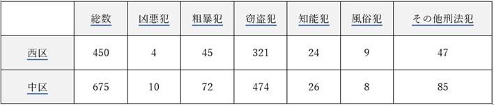 桜木町周辺の犯罪件数